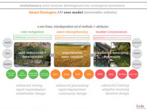 Smart Ecologies_core model